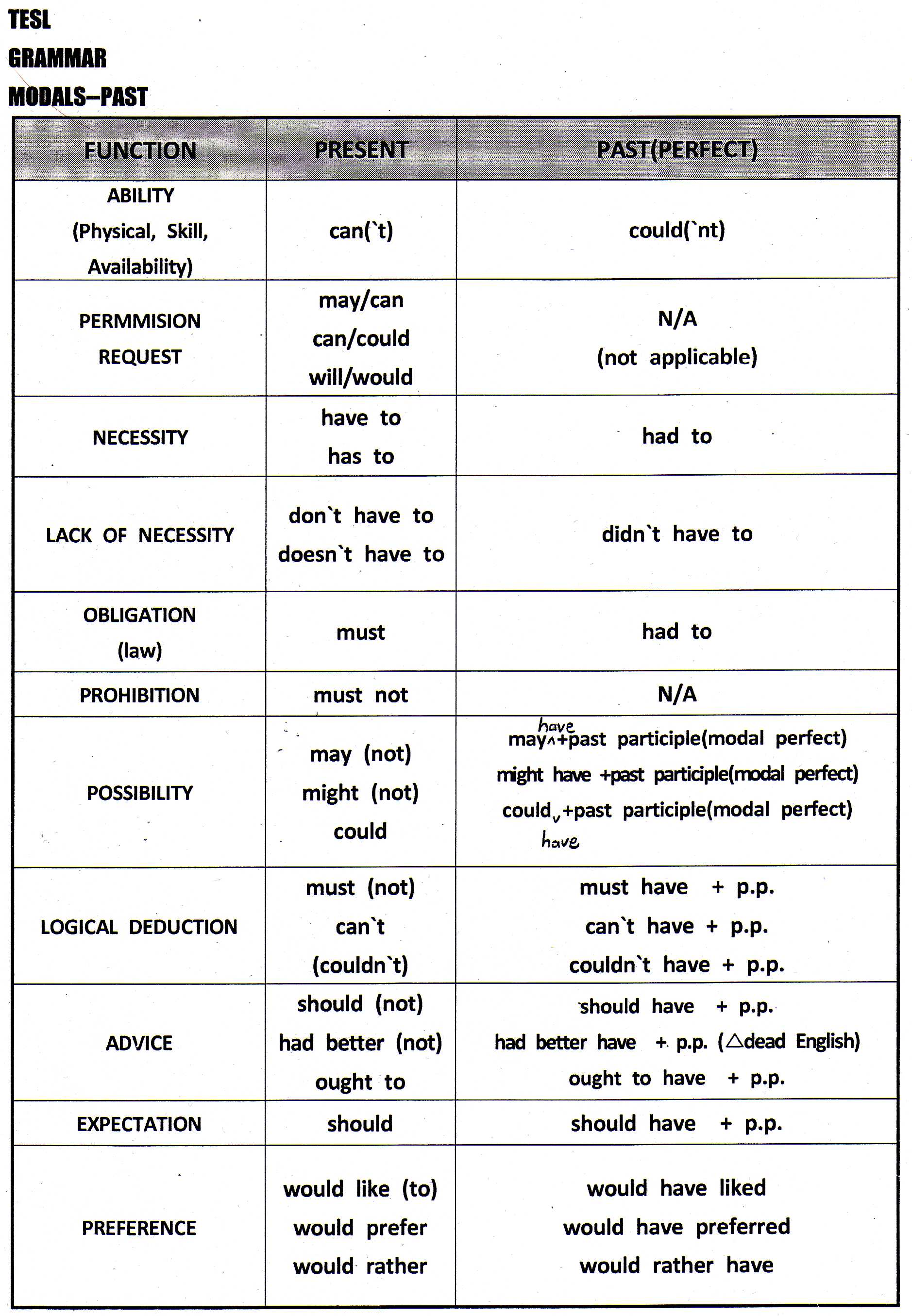 modals modal verb and substitute form A further difference between modals and verbs is that modals, unlike verbs, can't occur in nonfinite contexts (for instance, in to infinitive clauses or after another modals) once again, the missing forms must be paraphrased.